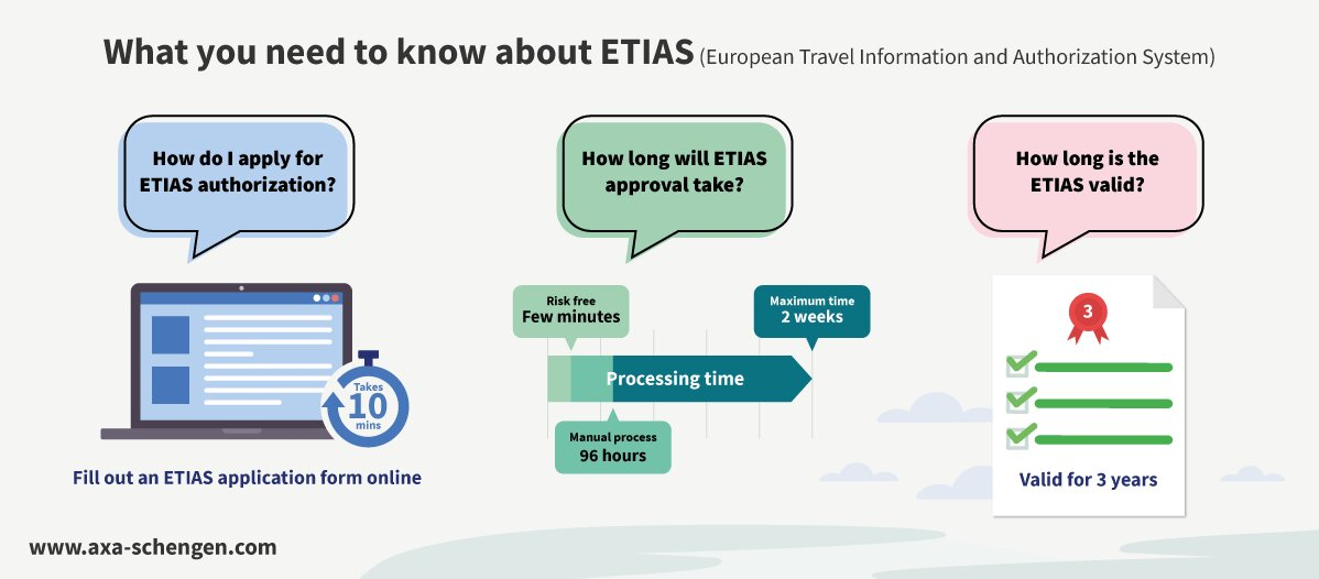 How to apply to ETIAS
