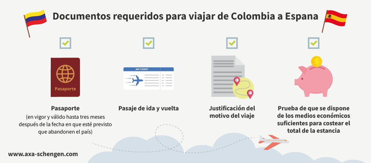 Requisitos para viajar de colombia a espana